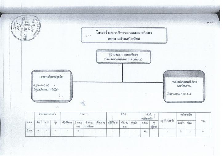 ประกาศใช้แผนอัตรากำลัง61-6320062562_0006