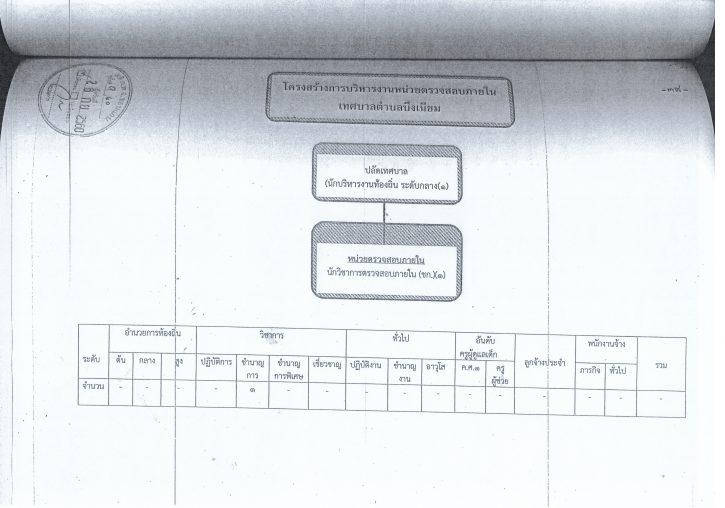ประกาศใช้แผนอัตรากำลัง61-6320062562_0007