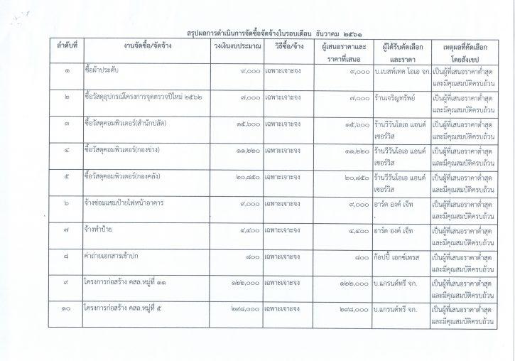 รายงานการสรุปผลการดำเนินการจัดซื้อจัดจ้างในรอบเดือน24062562_0002