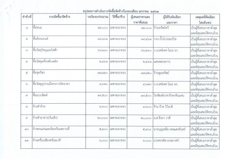 รายงานการสรุปผลการดำเนินการจัดซื้อจัดจ้างในรอบเดือน24062562_0003