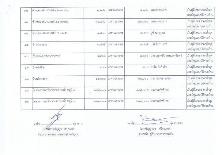 รายงานการสรุปผลการดำเนินการจัดซื้อจัดจ้างในรอบเดือน24062562_0004