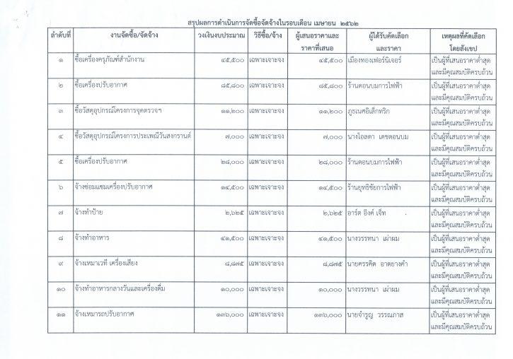 รายงานการสรุปผลการดำเนินการจัดซื้อจัดจ้างในรอบเดือน24062562_0007