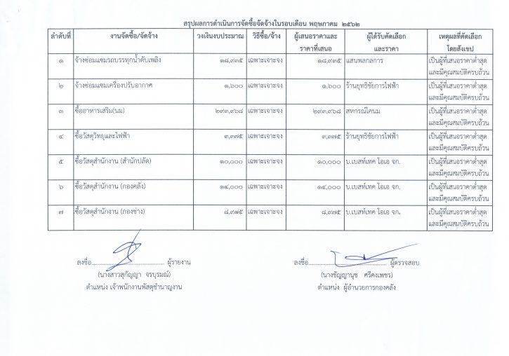 รายงานการสรุปผลการดำเนินการจัดซื้อจัดจ้างในรอบเดือน24062562_0009