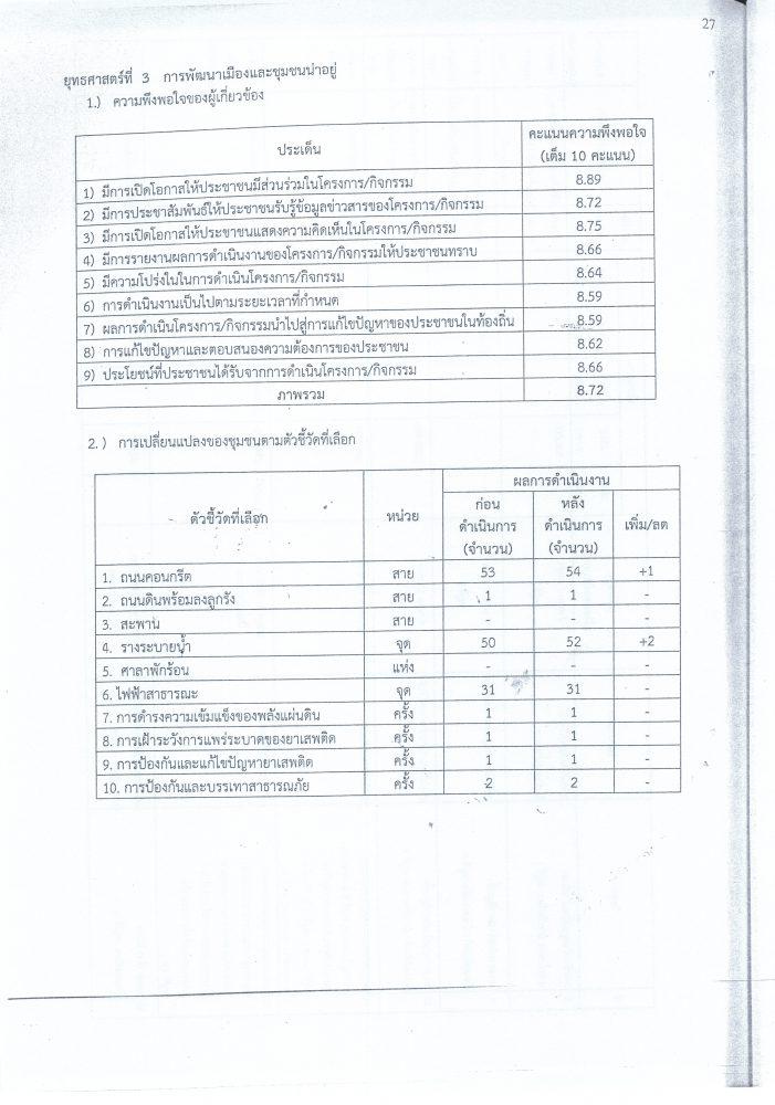 รายงานสำรวจความพึงพอใจ_0003