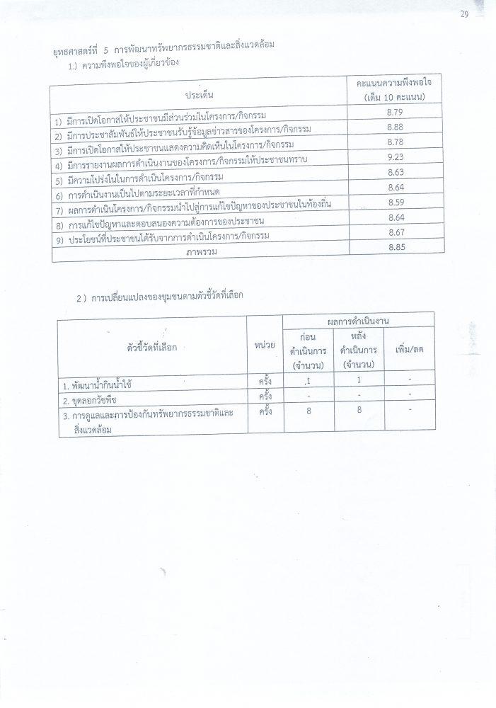 รายงานสำรวจความพึงพอใจ_0005