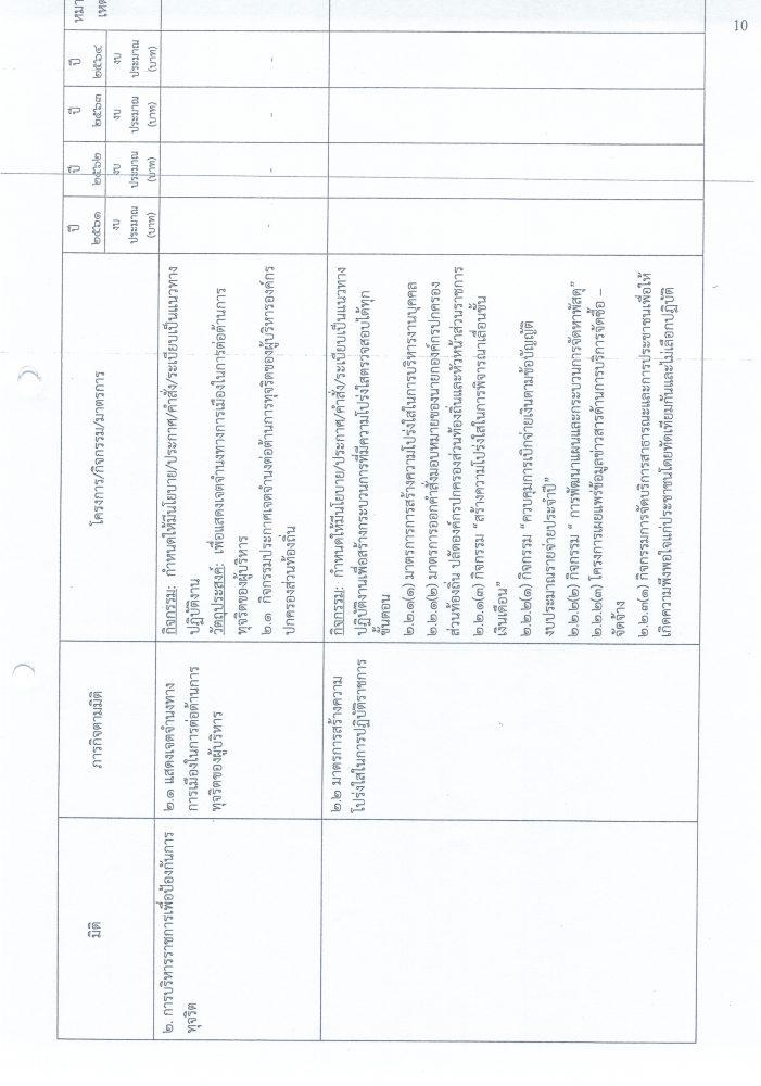 แผนปฏิบัติการป้องกันการทุจริต 4 ปี (61-64)21062562_0012