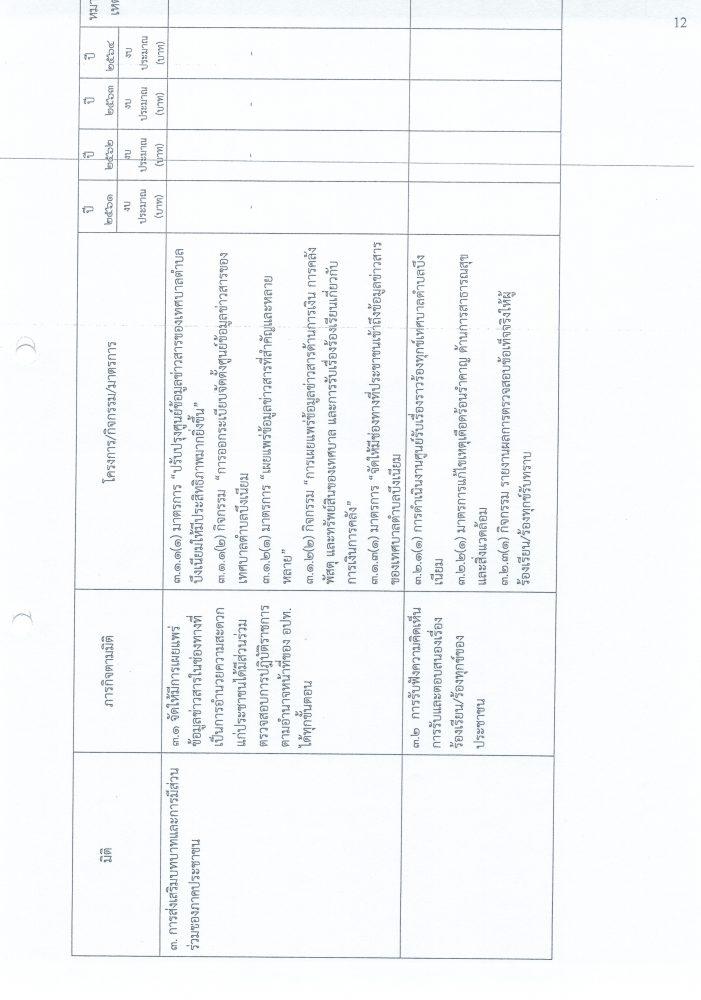 แผนปฏิบัติการป้องกันการทุจริต 4 ปี (61-64)21062562_0014