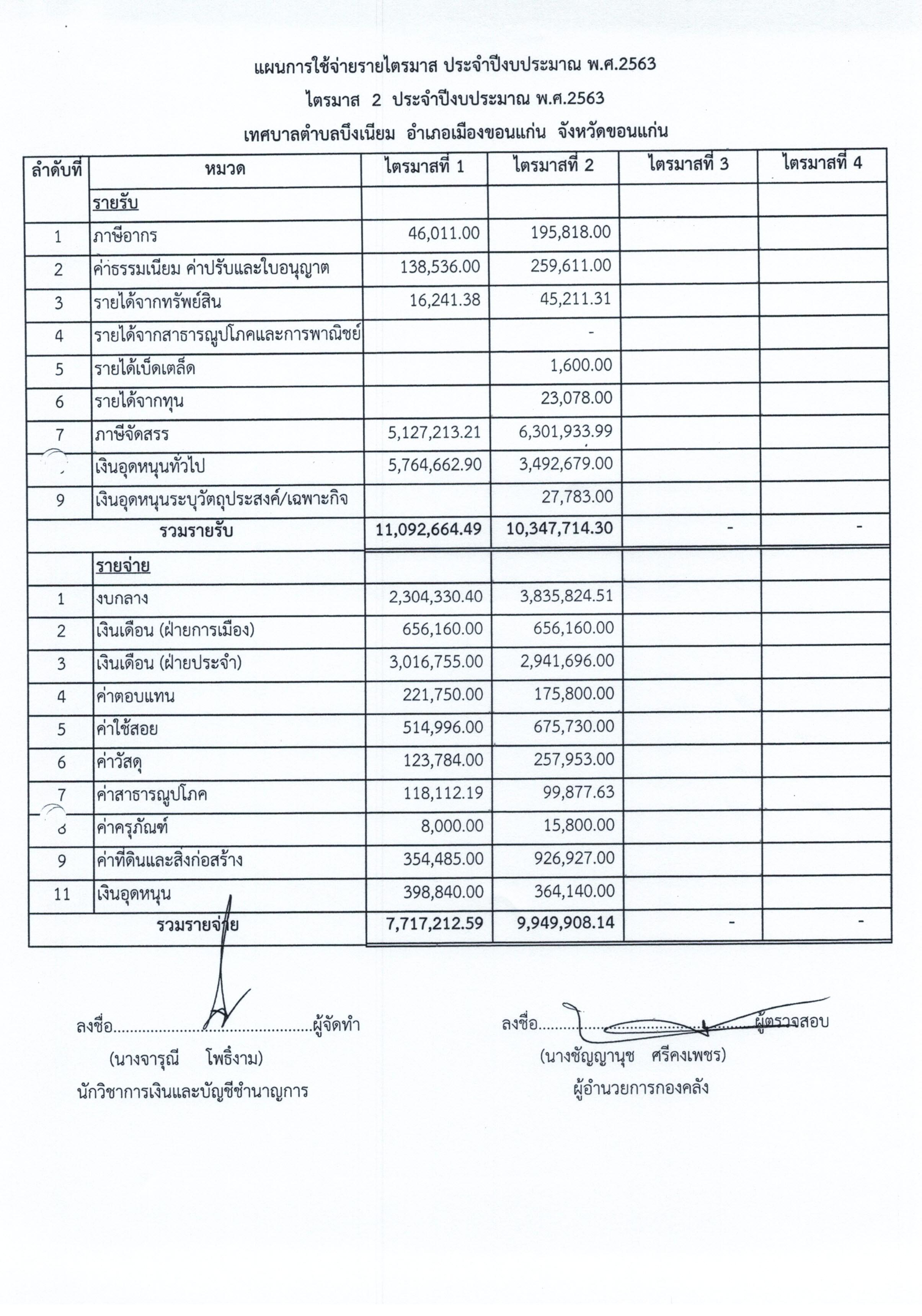 รายงานการกำกับติดตามการใช้จ่ายงบประมาณประจำปี 2563 รอบ6เดือน19062563_0001