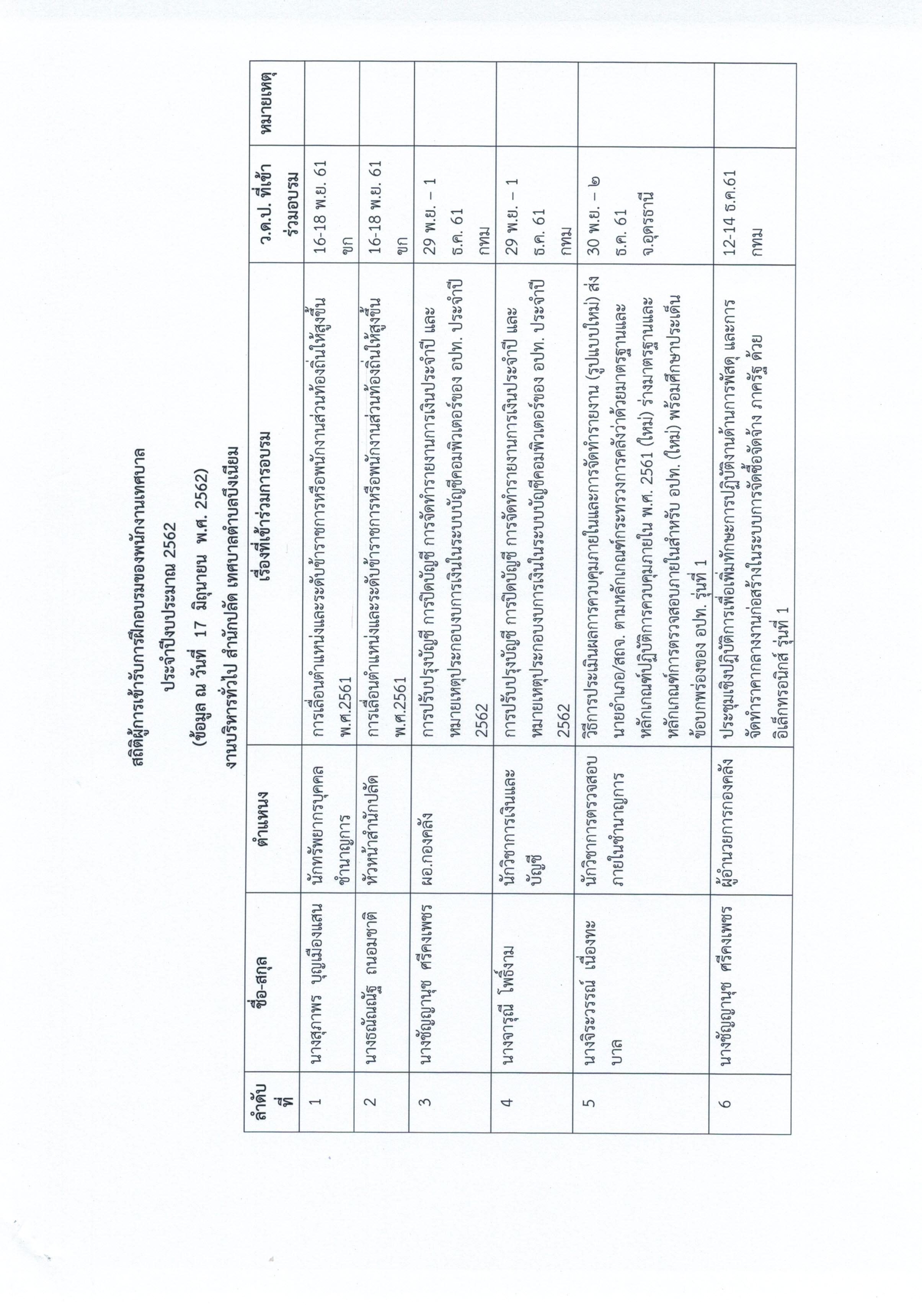 รายงานการบบริหารและพัฒนาทรัพยากรบุคคลประจำปี30062563_0002