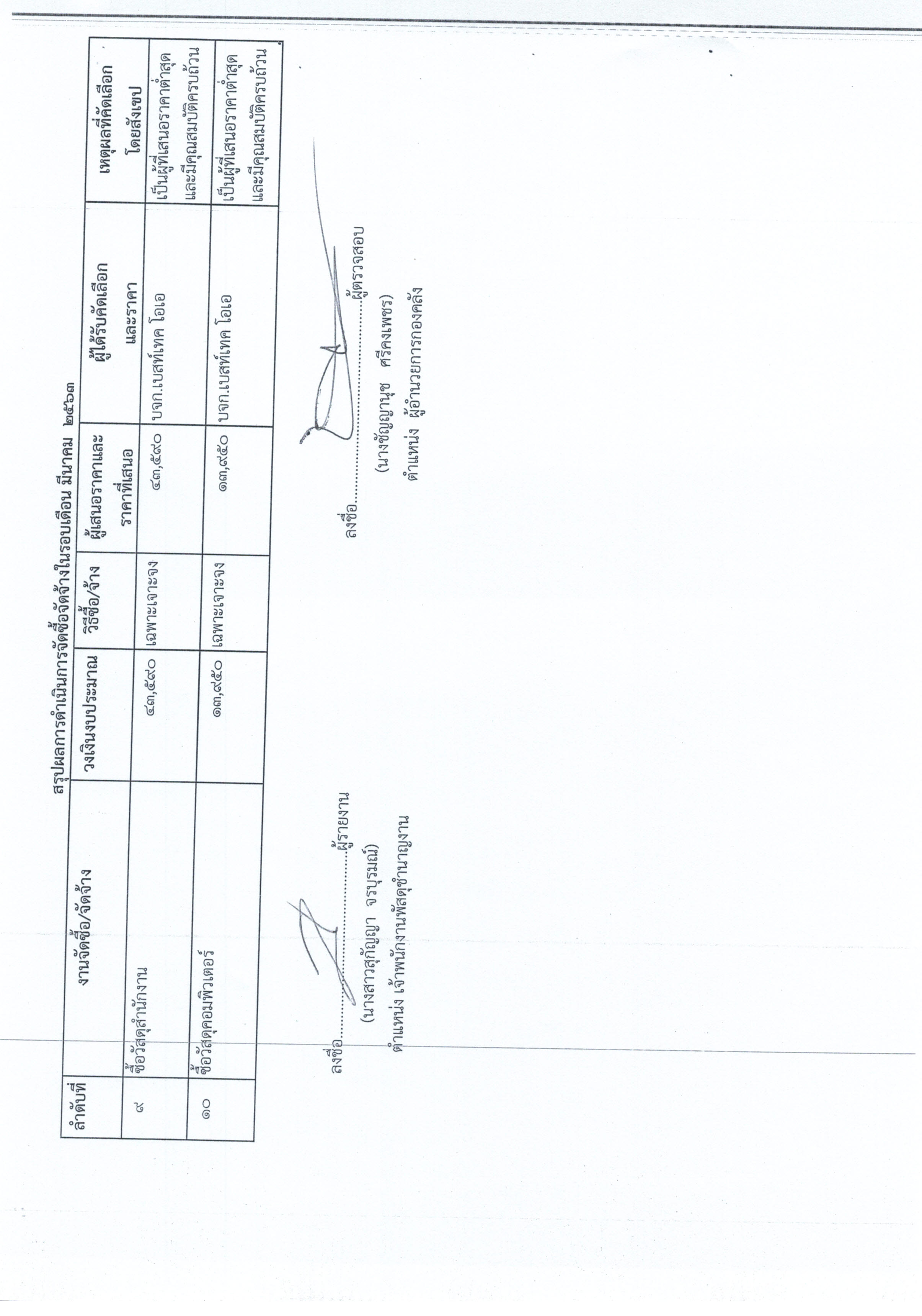 สรุปผลการจัดซื้อจัดจ้าง รายเดือน30062563_0015
